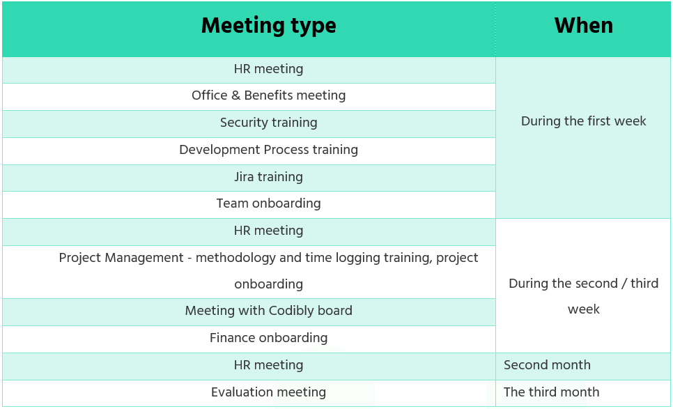 employee-onboarding-process-flow-chart-codibly