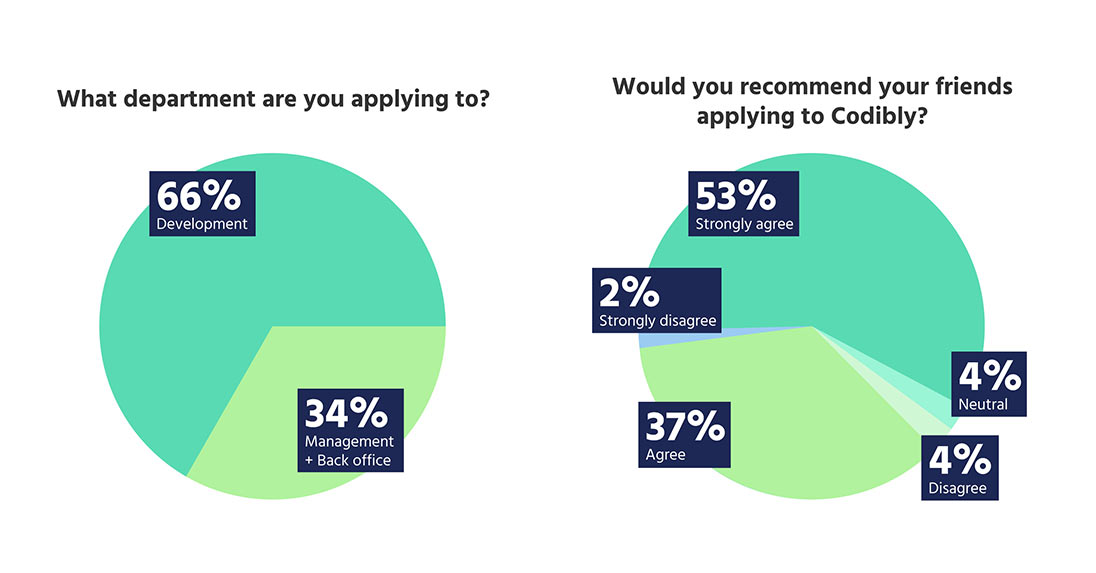 Candidate-experience-why-90%-of-our-candidates-would-recommend-applying-to-Codibly