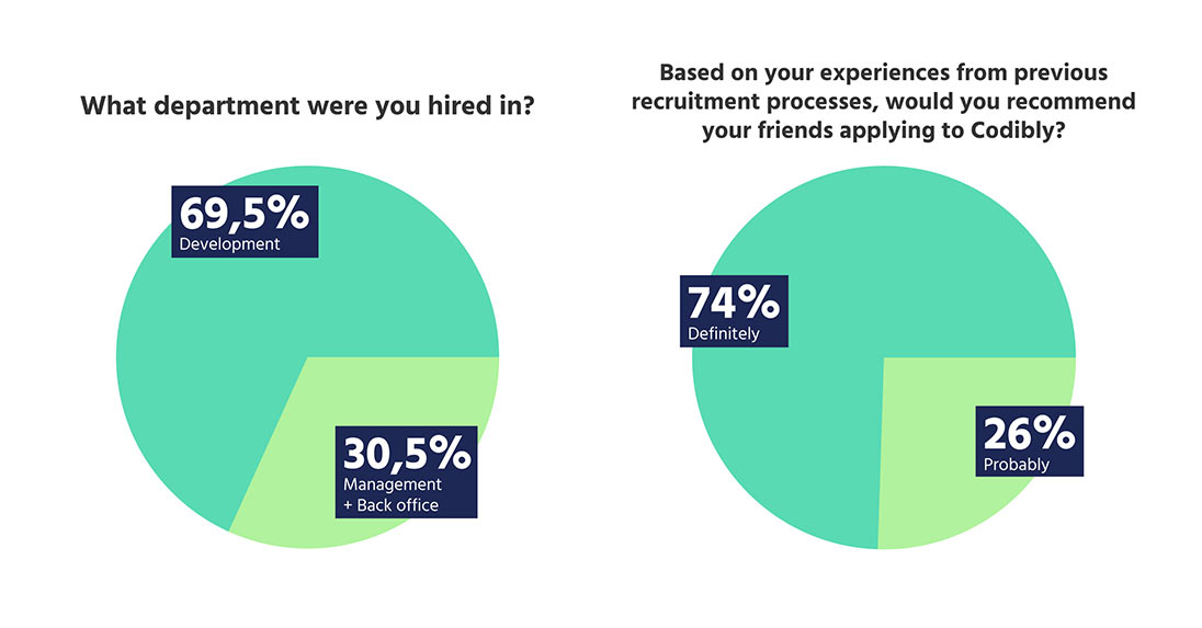 Candidate-experience-why-90%-of-our-candidates-would-recommend-applying-to-Codibl